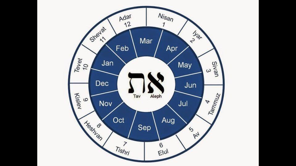 Haram Aylar ve biraz etimoloji – 2. bölüm