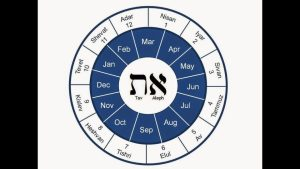 Haram Aylar ve biraz etimoloji - 2. bölüm