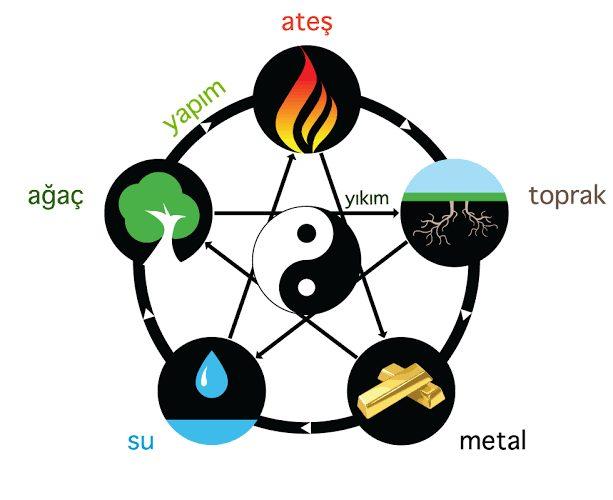 tanrı çemberi geleneksel çin tıbbı yin yang