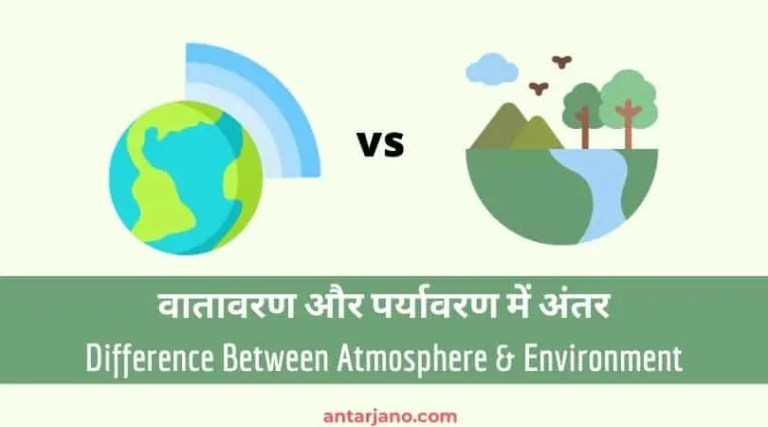 Difference Between Atmosphere And Environment in Hindi