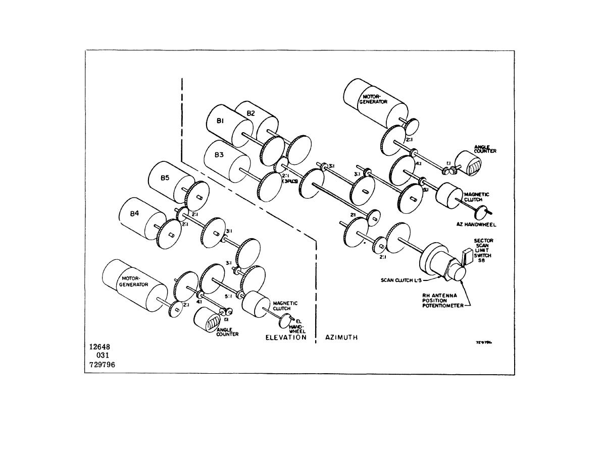 Figure 5 17 Antenna Position Control Indicator Gearing Diagram