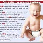 Έρευνες δείχνουν ότι τα νέα ζευγάρια γίνονται πιο δυστυχισμένα αμέσως αφότου αποκτήσουν παιδί