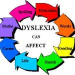 Συμπτώματα της δυσλεξίας