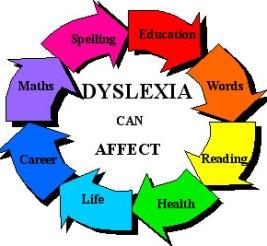 dyslexia-can-affect