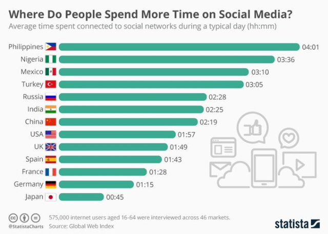 Time-Countries-Spend-on-Social-Media