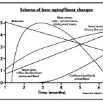If you want to age beer at home, consult the Dalgliesh Graph which shows how beer aroma and flavour change over time