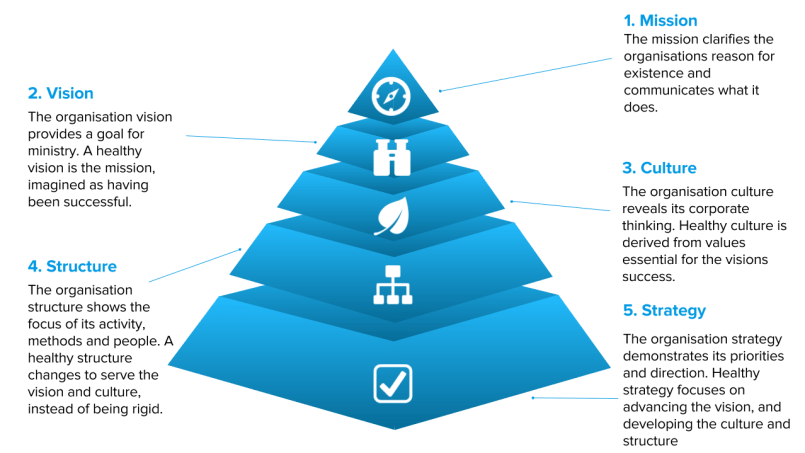 Five step process to creating an organisationally healthy church