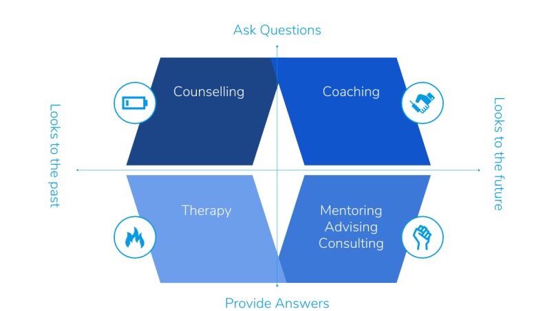 Five Methods of Personal Development