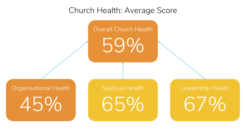 Church Health Trends 2017