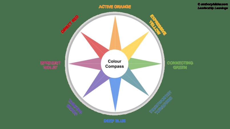 colour compass