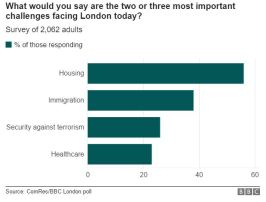 london-mayoral-election-priorities-comres