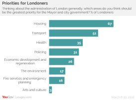 london-mayoral-election-priorities-yougov