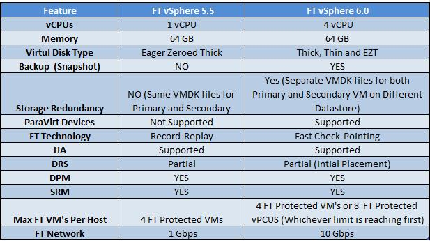 Difefrence-between-FT-5.5-amd-6.0