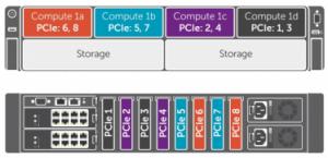 First Look: Dell PowerEdge FX2 Converged Platform