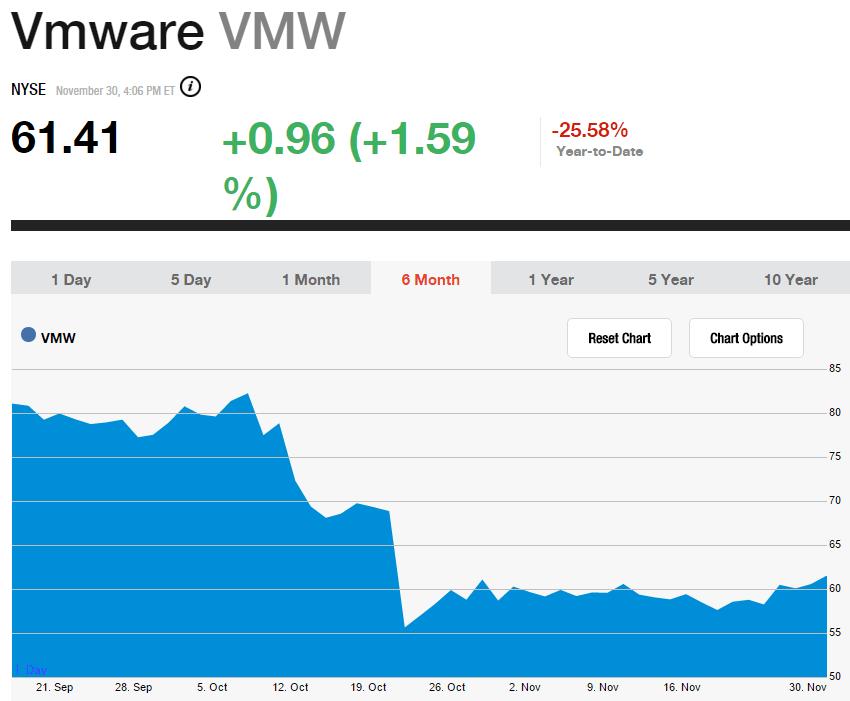 vmw_Stock