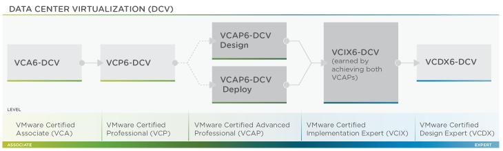 Attention IT Recruiters - VCDX | VCIX | VCAP | VCP - Letters That