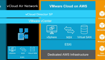 VMware on AWS: Thoughts on the Impact to the vCloud Air