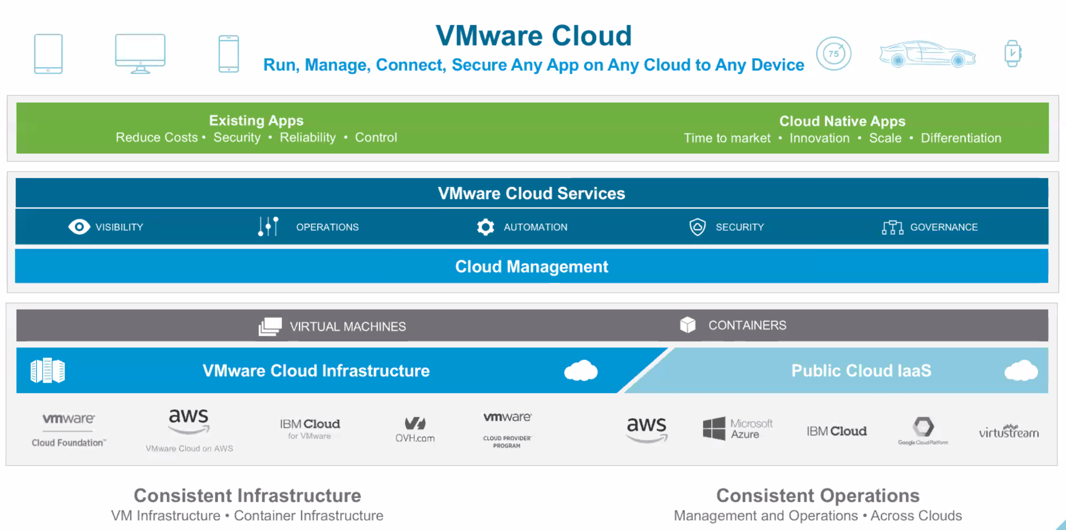 VMware Cloud Briefing Roundup - VMware Cloud on AWS and other