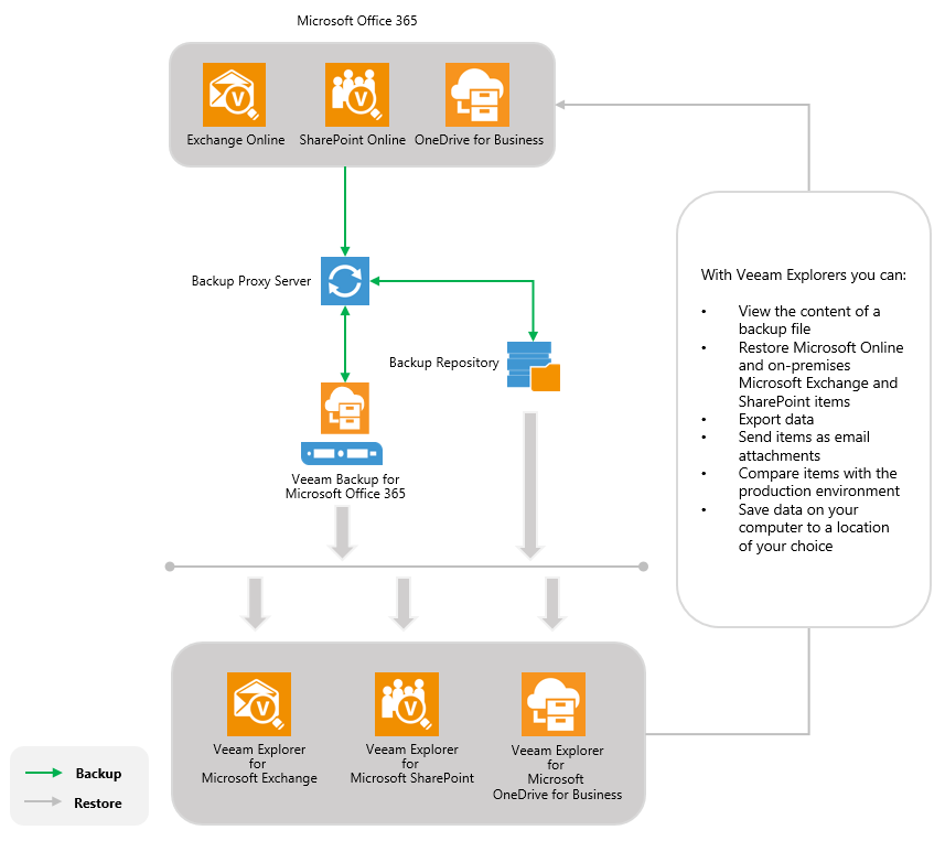 Released Backup For Office 365 3 0 Yes You Still Need