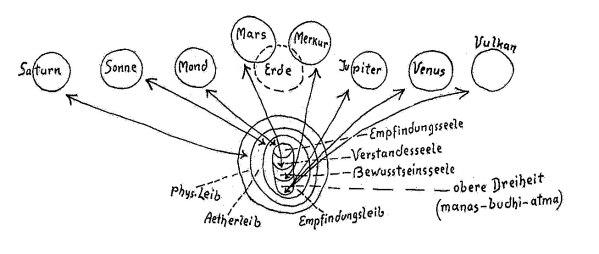 Schema komplexer geistiger Zusammenhänge.