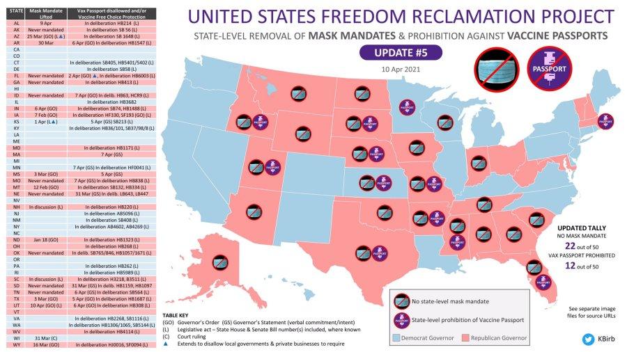 Bundesstaaten gegen Restriktionen