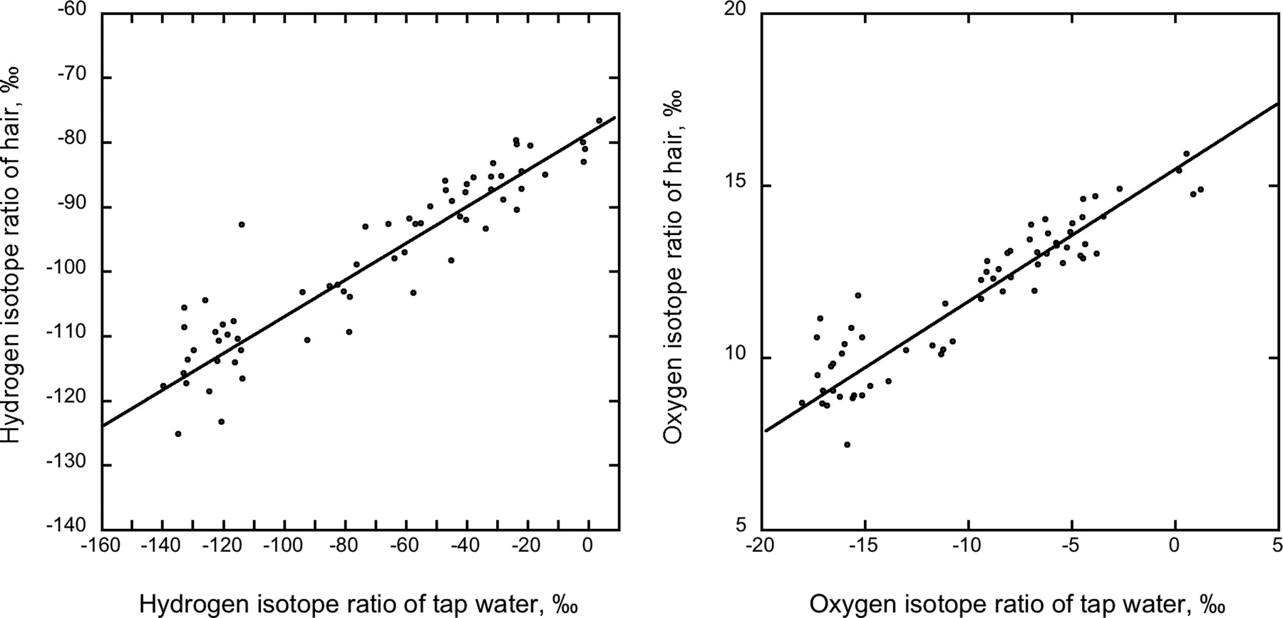 Plots of the relationships between mean H isotope ratios and mean O isotope ratios of human scalp hair and tap water for samples randomly acquired in cities representing 18 states across the United States.