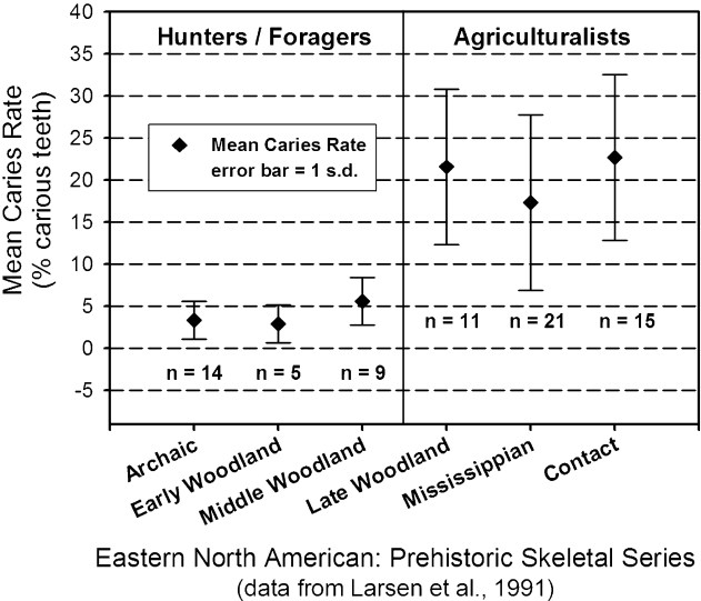Image result for agriculture vs hunter gatherer highet