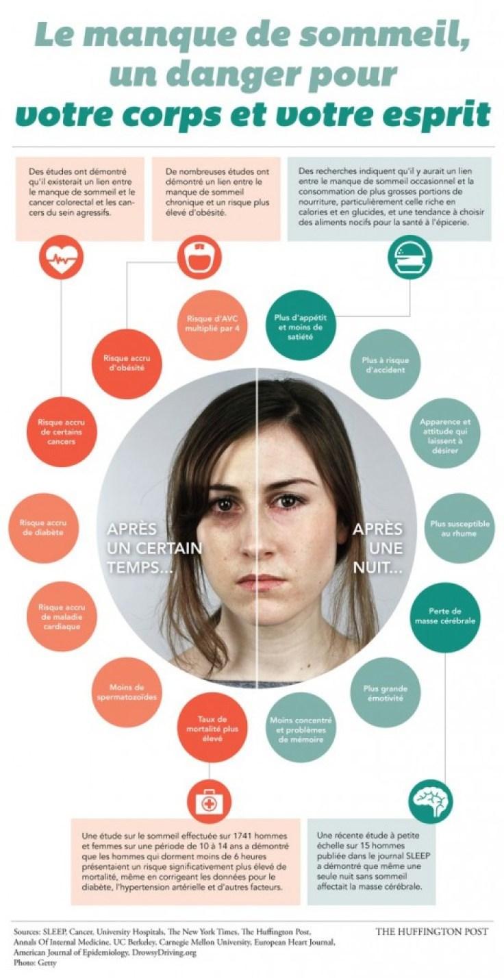 Manque de sommeil, causes et impact sur le corps - La Loge