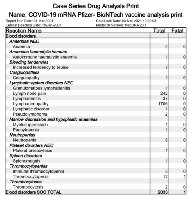 covid-vaccine-mrna-pfizer-biontech-vaccines-drug-analysis-print-anaemias-thrombocytoses-blood-clots-platelets-marrow-lymphatic