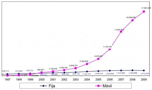 Cellular Usage Growth Statistics for Guatemala