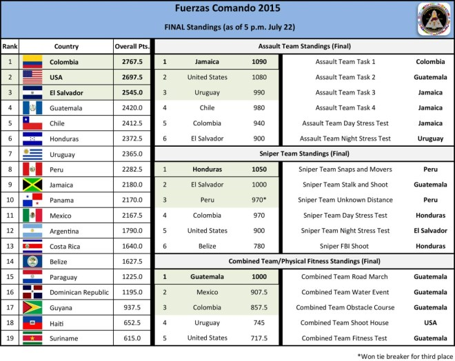 The Fuerza Comando 2015 international special forces tournament final overall standings chart