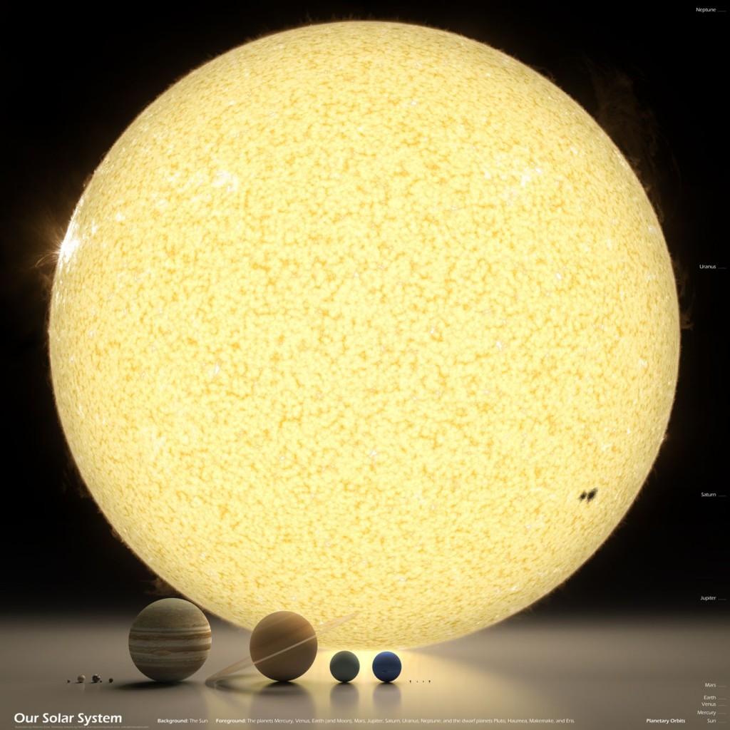 Οι πλανήτες του ηλιακού μας συστήματος σε πραγματικές αναλογίες