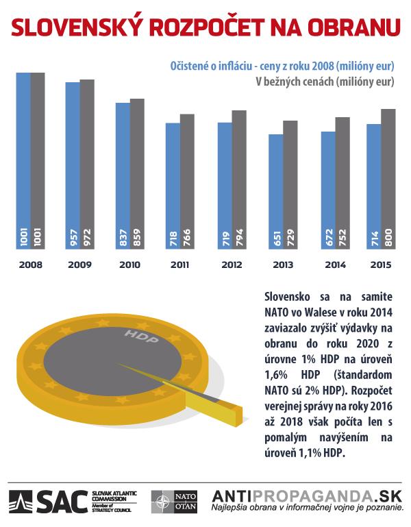 Infografika_NATO_C_07