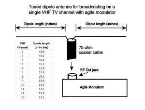 Creating a Home TV Transmitter