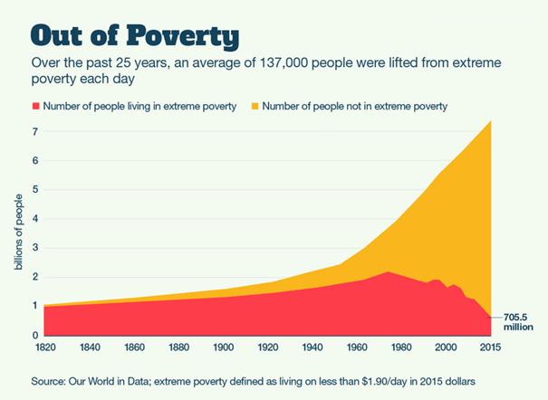 Deze grafiek laat zien dat extreme armoede afneemt