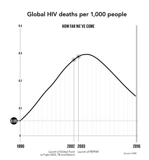 grafiek van de wereldwijde strijd tegen HIV/AIDS