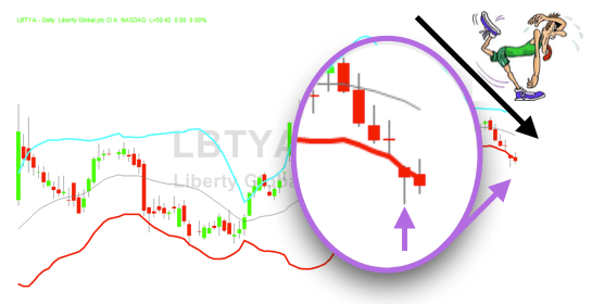 bollinger band scan - find a sign of exhaustion