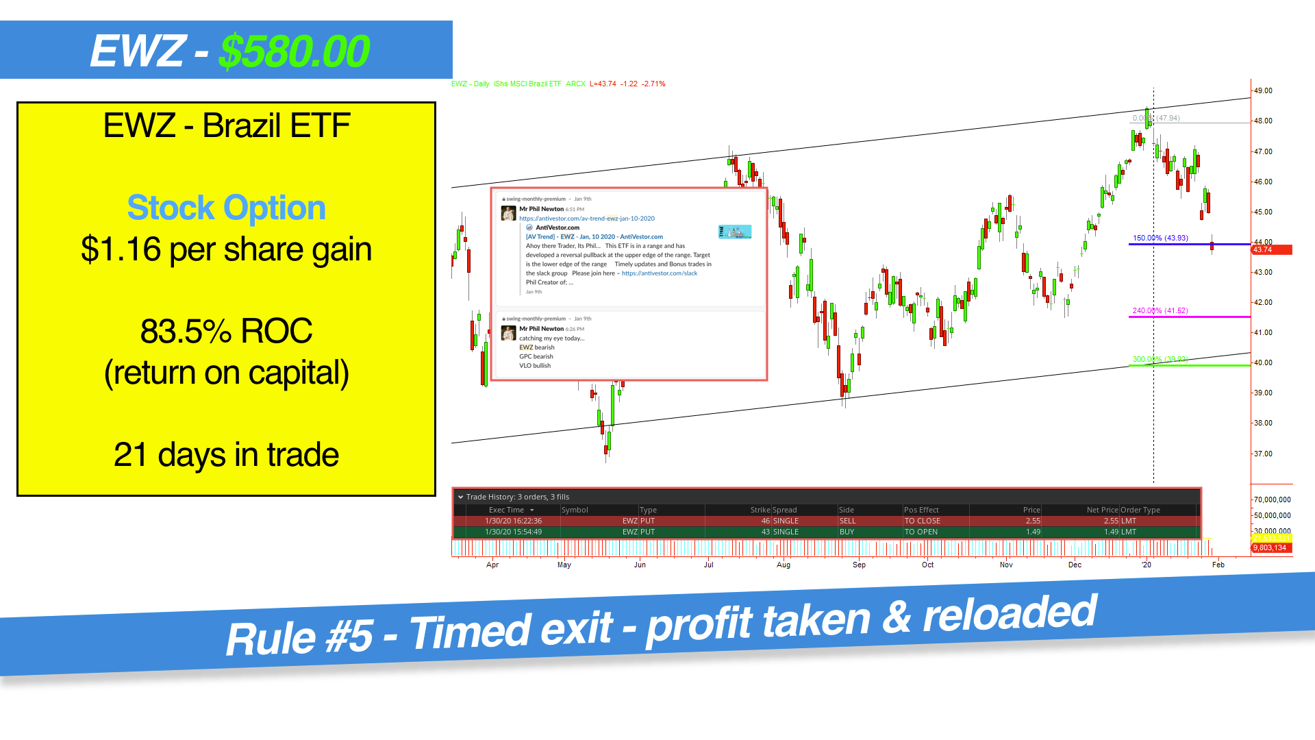 Swing Trade Example