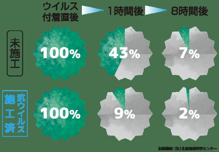 施工箇所のウイルス残存率試験結果