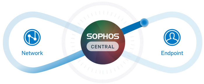sophos-security-made-sinmple