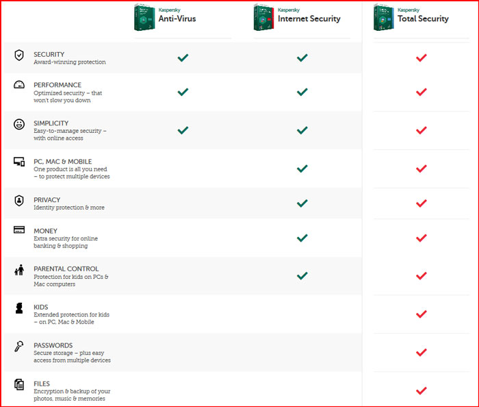 Kaspersky Total Security Multi-device 2017 Review