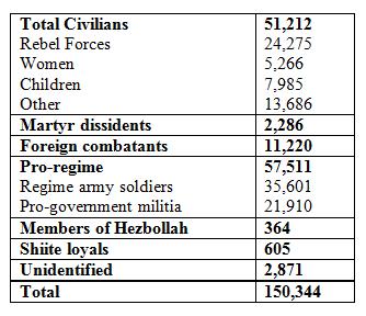 Syria-Stats
