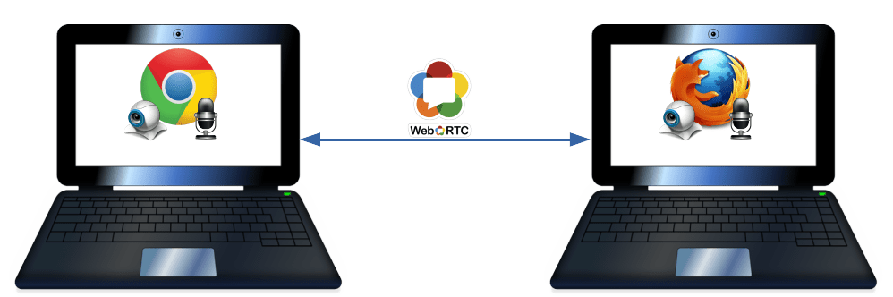 How to Create WebRTC Peer-To-Peer Communication 1