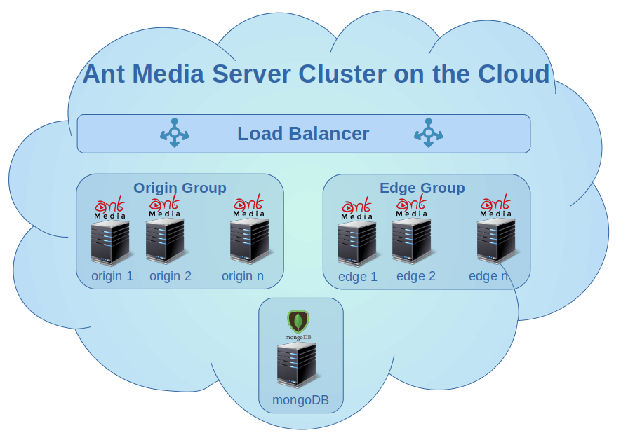 Ant Media Server Scalable Cloud Solution Structure