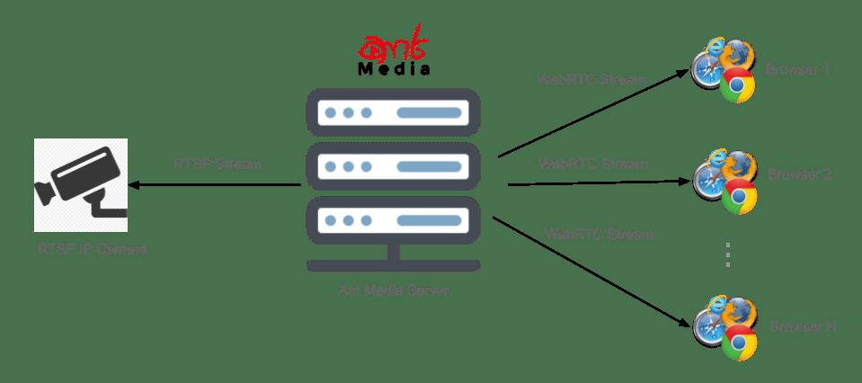 2 Simple Ways to make IP Camera WebRTC (Web) Compatible - Ant Media