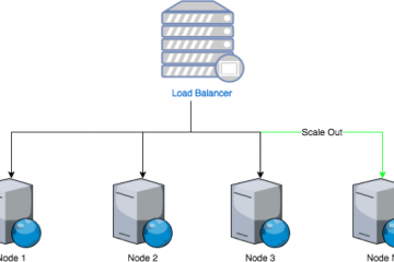 How to Setup Scalable Ultra Low Latency Streaming Cluster in AWS 3
