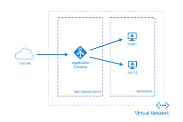 How to Enable SSL for Azure Application Gateway For Scaling Azure Ant Media Solution 50
