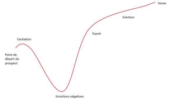 principe de l'ascenceur émotionnel d'une page de vente