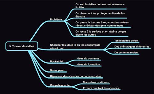 comment créer une formation en ligne exemple mind map