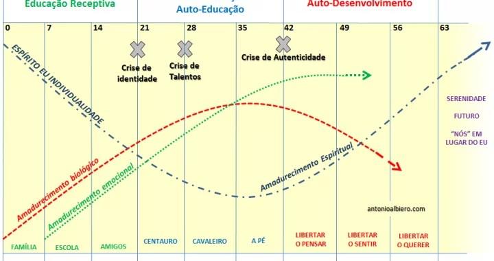 Gráfico da Teoria dos Setênios